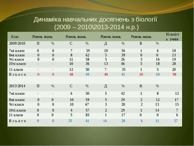 Динаміка навчальних досягнень з біології (2009 – 2010\2013-2014 н.р.) Клас Рі...