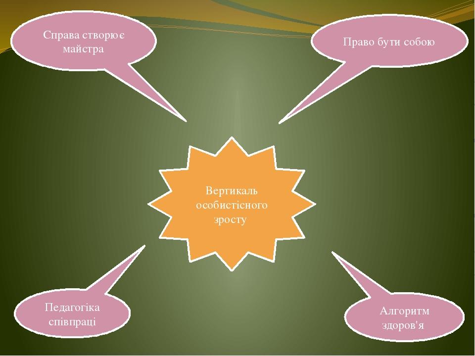 Право бути собою Справа створює майстра Алгоритм здоров'я Педагогіка співпрац...