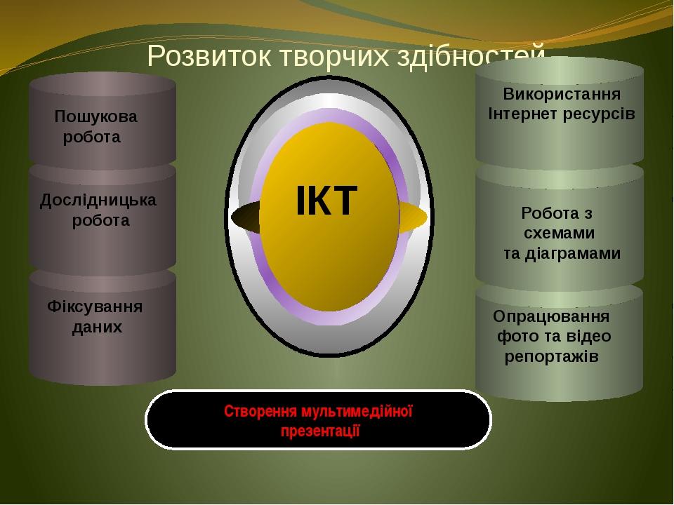Розвиток творчих здібностей Робота з схемами та діаграмами ІКТ Створення муль...