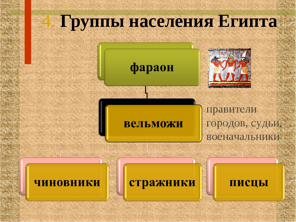 4. Группы населения Египта правители городов, судьи, военачальники