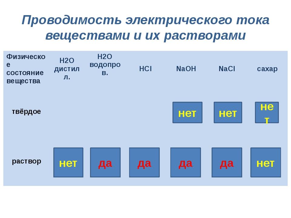 Проводимость электрического тока веществами и их растворами нет нет нет нет д...