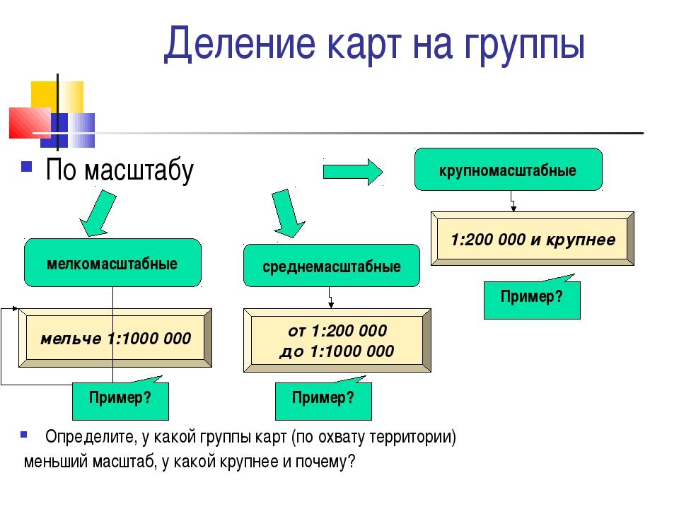 Деление карт на группы По масштабу Определите, у какой группы карт (по охвату...