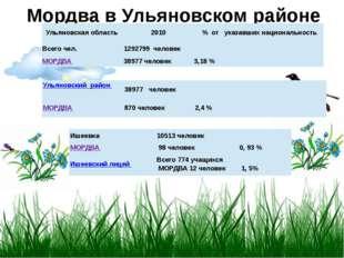 Мордва в Ульяновском районе Ульяновская область 2010 %отуказавшихнационально