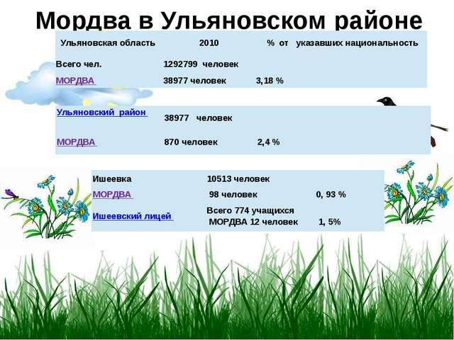 Мордва в Ульяновском районе Ульяновская область 2010 %отуказавшихнационально...