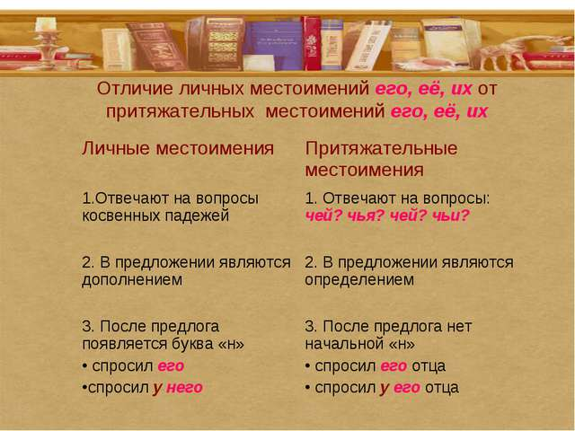 Отличие личных местоимений его, её, их от притяжательных местоимений его, её,...