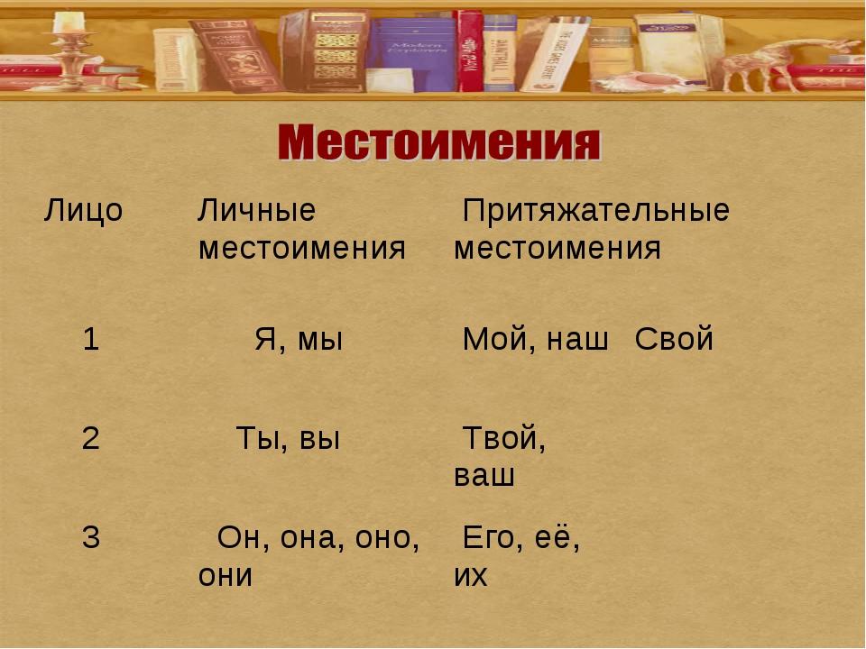 ЛицоЛичные местоимения Притяжательные местоимения 1 Я, мы Мой, нашСвой...