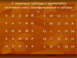 С помощью таблицы 2 прочитайте полезный совет, зашифрованный в таблице 1. Та