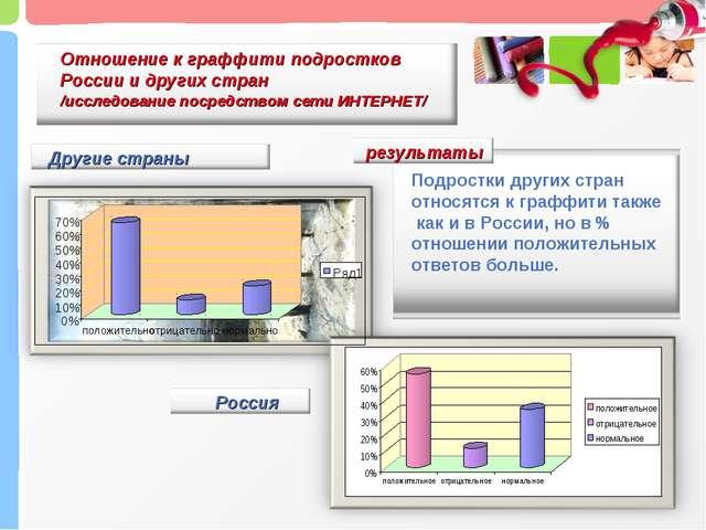 Отношение к граффити подростков России и других стран /исследование посредств...