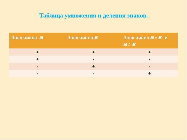 Таблица умножения и деления знаков. Знакчислаа Знак числав Знак чисела•виа: в...