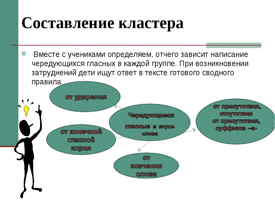 Составление кластера Вместе с учениками определяем, отчего зависит написание...