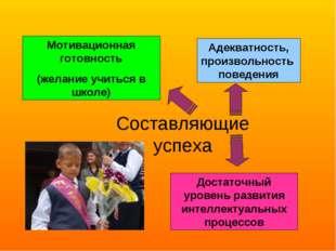 Составляющие успеха Мотивационная готовность (желание учиться в школе) Достат