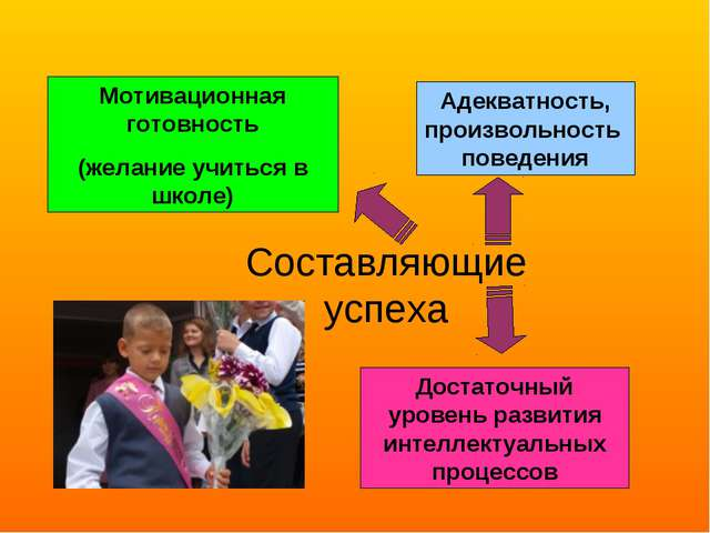 Составляющие успеха Мотивационная готовность (желание учиться в школе) Достат...