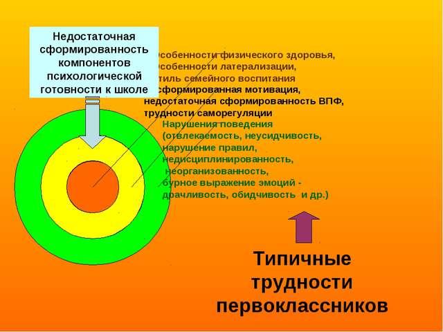 Типичные трудности первоклассников Недостаточная сформированность компонентов...