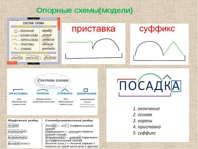 Опорные схемы(модели)