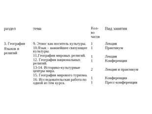 разделтемаКол-во часовВид занятия 3. География Языков и религий9. Этнос к