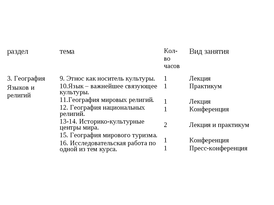 разделтемаКол-во часовВид занятия 3. География Языков и религий9. Этнос к...