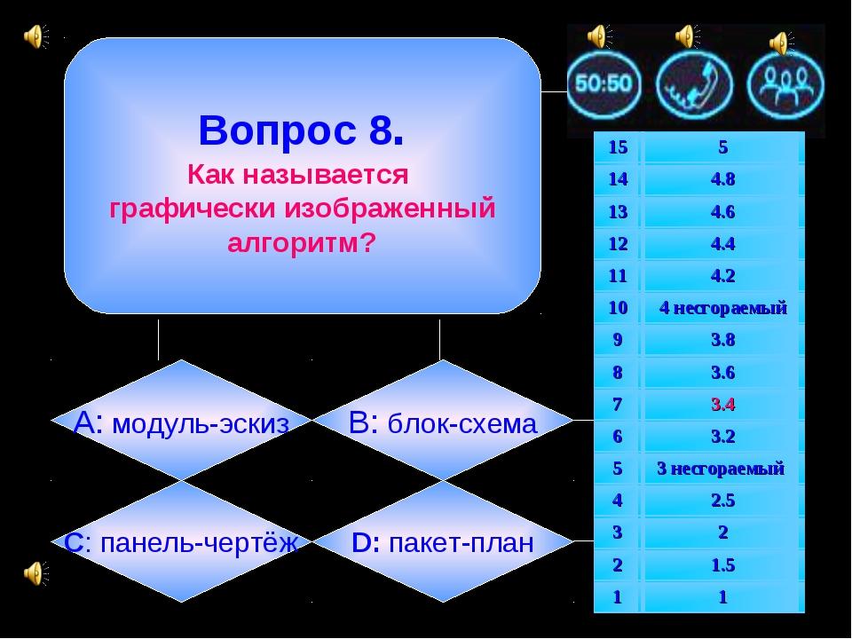 Вопрос 8. Как называется графически изображенный алгоритм? А: модуль-эскиз B...
