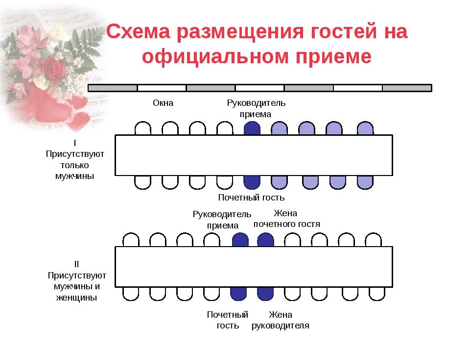 слайда 2 Схема размещения