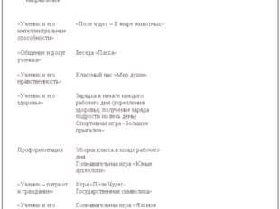 Апрель Лаврова Ирина Александровна Основные направления Мероприятия Мероприят