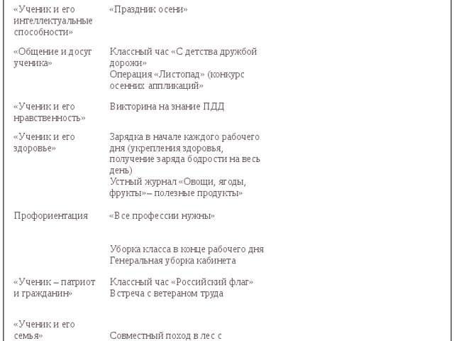 Октябрь Лаврова Ирина Александровна Основные направления Мероприятия Мероприя...