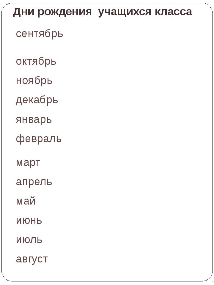Дни рождения учащихся класса Лаврова Ирина Александровна сентябрь октябрь ноя...