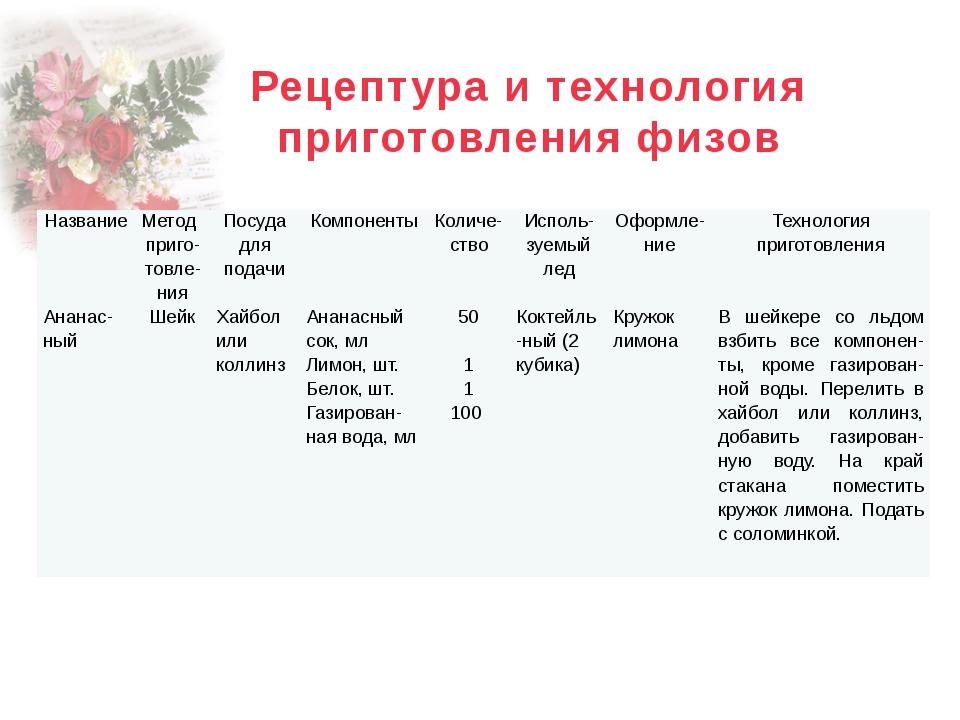 Рецептура и технология приготовления физов Название Метод приго-товле-ния Пос...