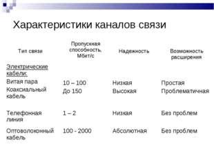 Характеристики каналов связи Тип связиПропускная способность, Мбит/с Надежн