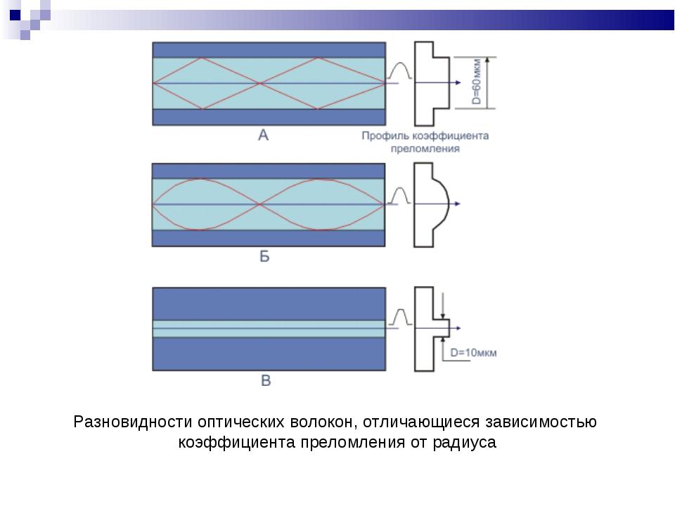 Разновидности оптических волокон, отличающиеся зависимостью коэффициента пре...