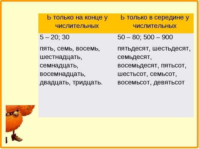 Ь только на конце у числительныхЬ только в середине у числительных 5 – 20; 3...