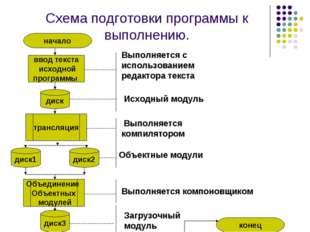 Схема подготовки программы к выполнению. начало ввод текста исходной программ