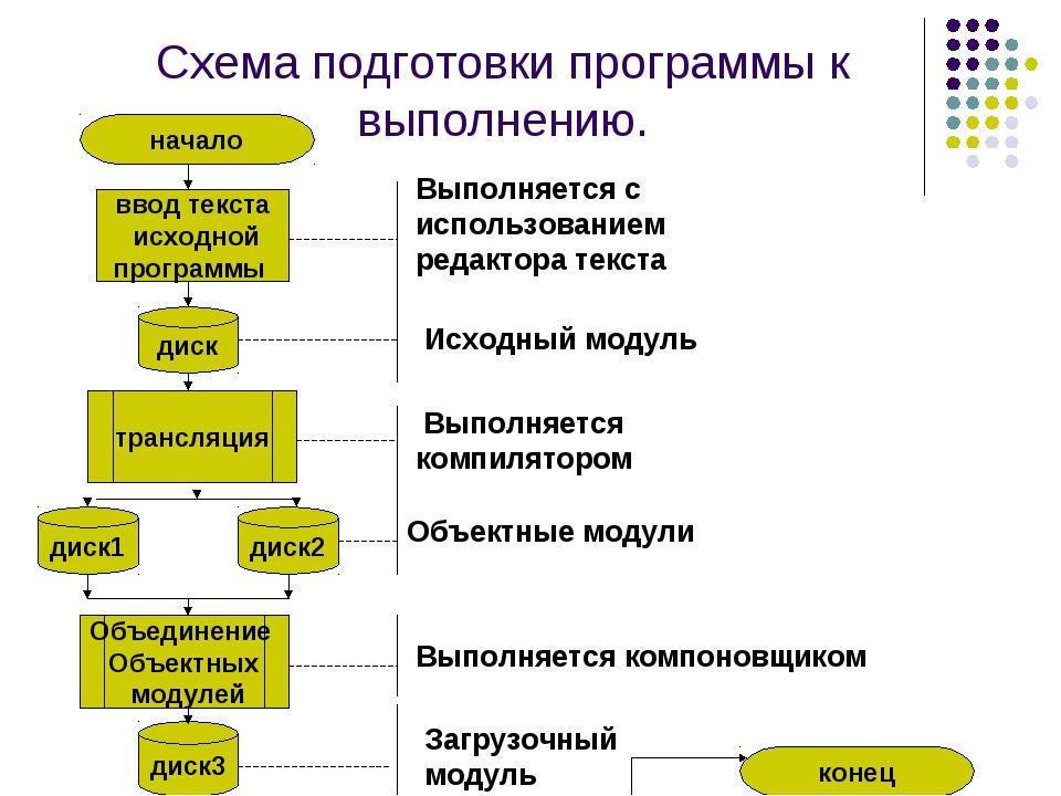 Схема подготовки программы к выполнению. начало ввод текста исходной программ...