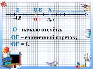 ОЕ – единичный отрезок; ОЕ = 1. 0 3,5 1 А -4,2 В Е О О - начало отсчёта. Поло