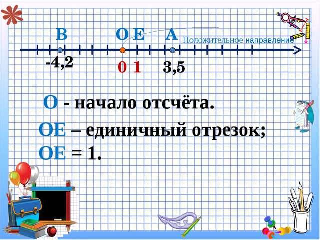 ОЕ – единичный отрезок; ОЕ = 1. 0 3,5 1 А -4,2 В Е О О - начало отсчёта. Поло...