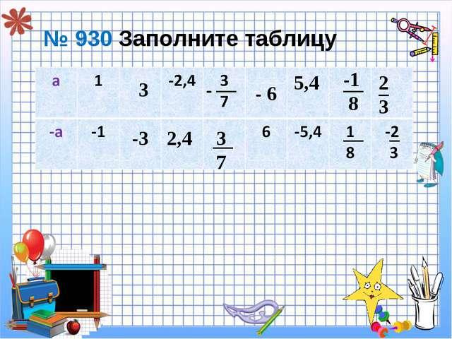 № 930 Заполните таблицу -3 2,4 3 7 - 6 5,4 -1 8 2 3 __ __ _ __ _ __ - 3