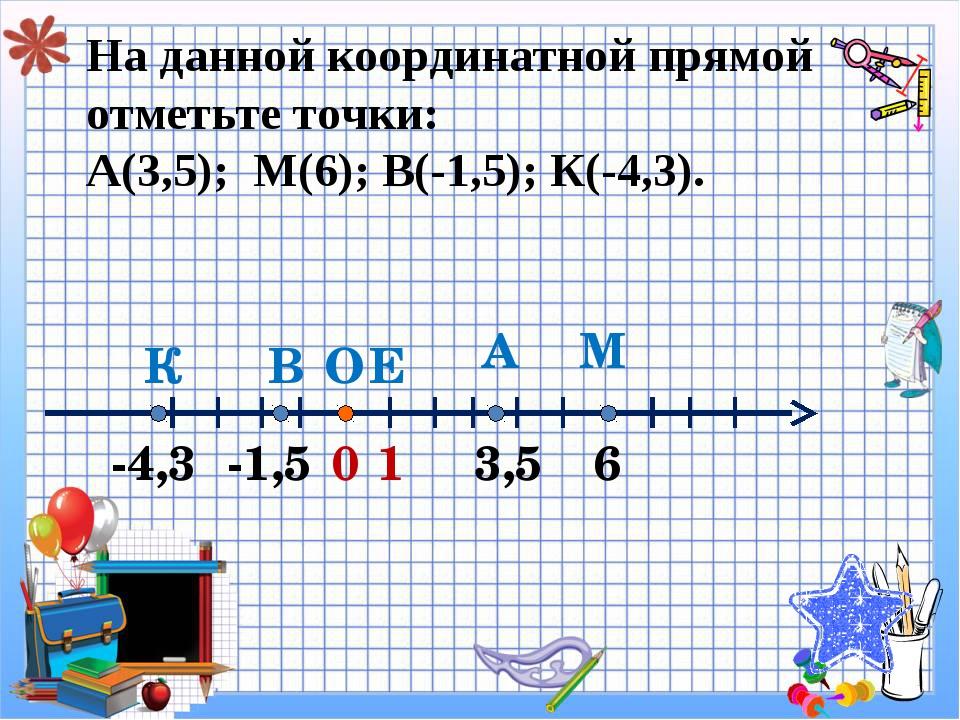 На данной координатной прямой отметьте точки: А(3,5); М(6); В(-1,5); К(-4,3)....