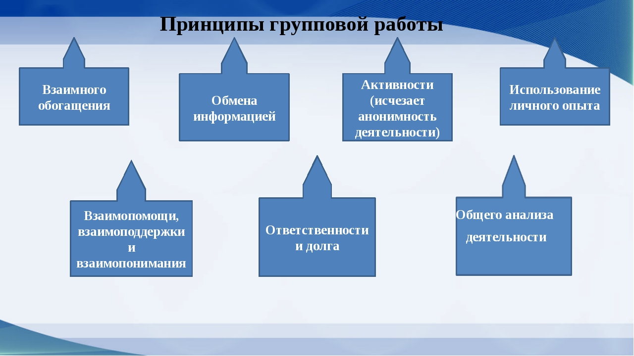 Принципы групповой работы Взаимного обогащения Обмена информацией Взаимопомощ...