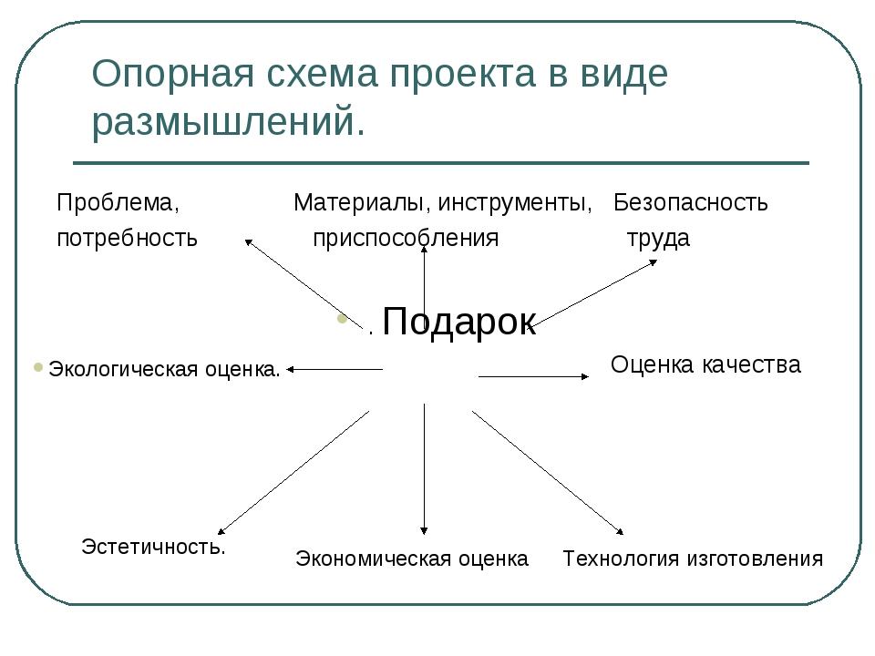 Опорная схема проекта в виде размышлений. Проблема, Материалы, инструменты, Б...