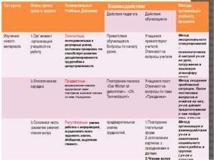 Карта урока Тип урока Этапы урока Цели и задачи Универсальные Учебные Действи
