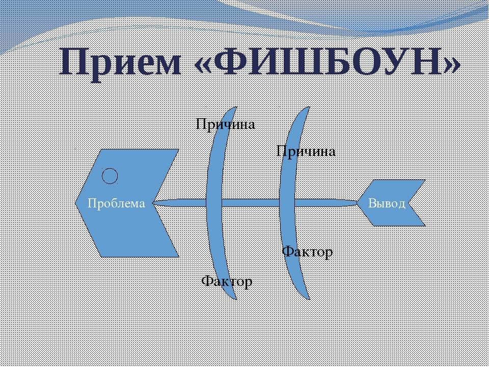 Прием «ФИШБОУН» Проблема Причина Причина Фактор Фактор Вывод