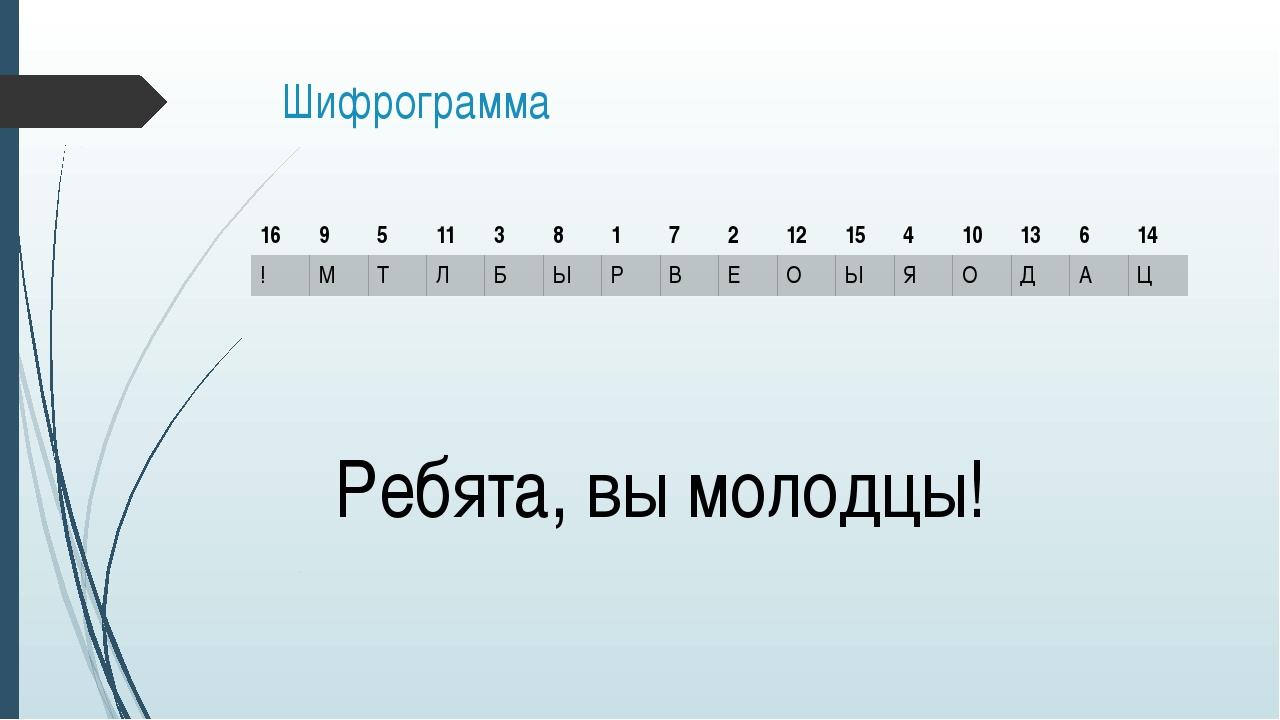 Шифрограмма Ребята, вы молодцы! 16 9 5 11 3 8 1 7 2 12 15 4 10 13 6 14 ! М Т...