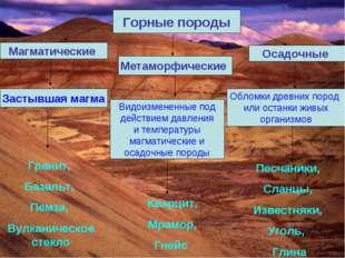 Горные породы Магматические Осадочные Метаморфические Застывшая магма Обломки