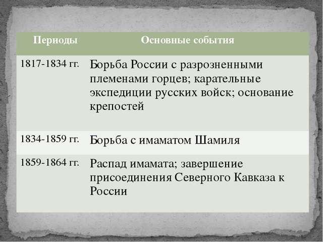 Периоды Основные события 1817-1834 гг. Борьба России с разрозненными племенам...