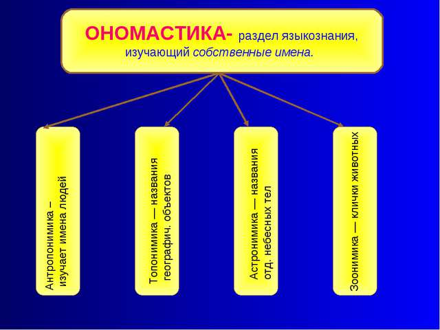 Антропонимика – изучает имена людей Топонимика — названия географич. объектов...