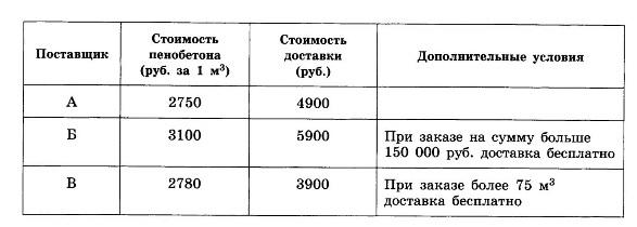 http://reshak.ru/ege/math/9/b4.jpg