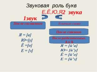 Звуковая роль букв Е,Ё,Ю,Я 1звук 2 звука В начале слова После согласного Пос