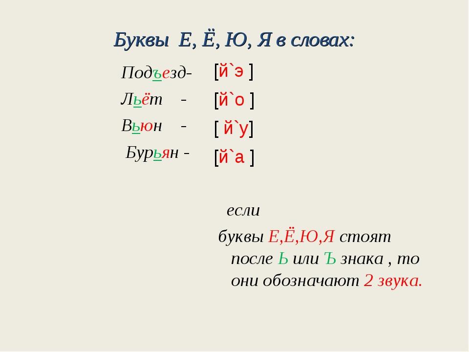 Буквы Е, Ё, Ю, Я в словах: Подъезд- Льёт - Вьюн - Бурьян - [й`э ] [й`о ] [ й`...