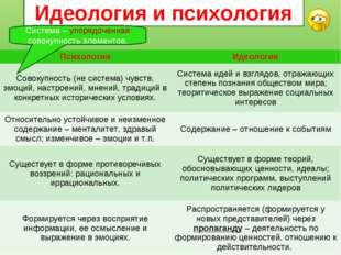Идеология и психология Система – упорядоченная совокупность элементов. Психол
