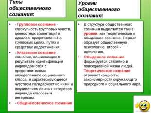 Типы общественного сознания: - Групповое сознание - совокупность групповых чу