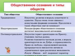Общественное сознание и типы обществ Тип обществаОбщественное сознание Тради
