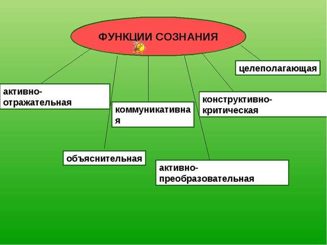 ФУНКЦИИ СОЗНАНИЯ активно-отражательная объяснительная активно-преобразователь...